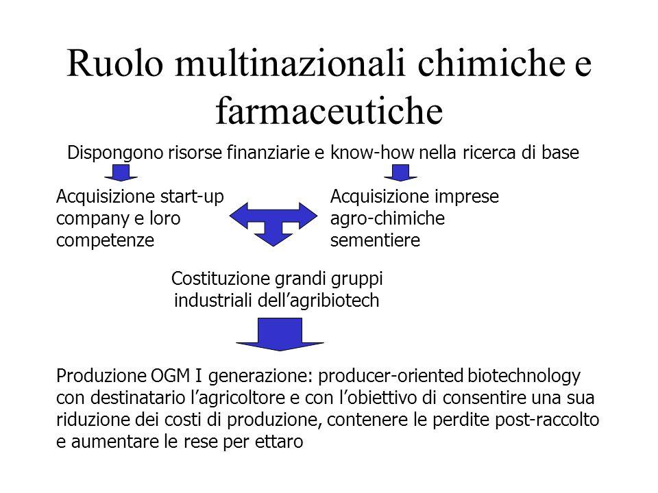 Ruolo multinazionali chimiche e farmaceutiche
