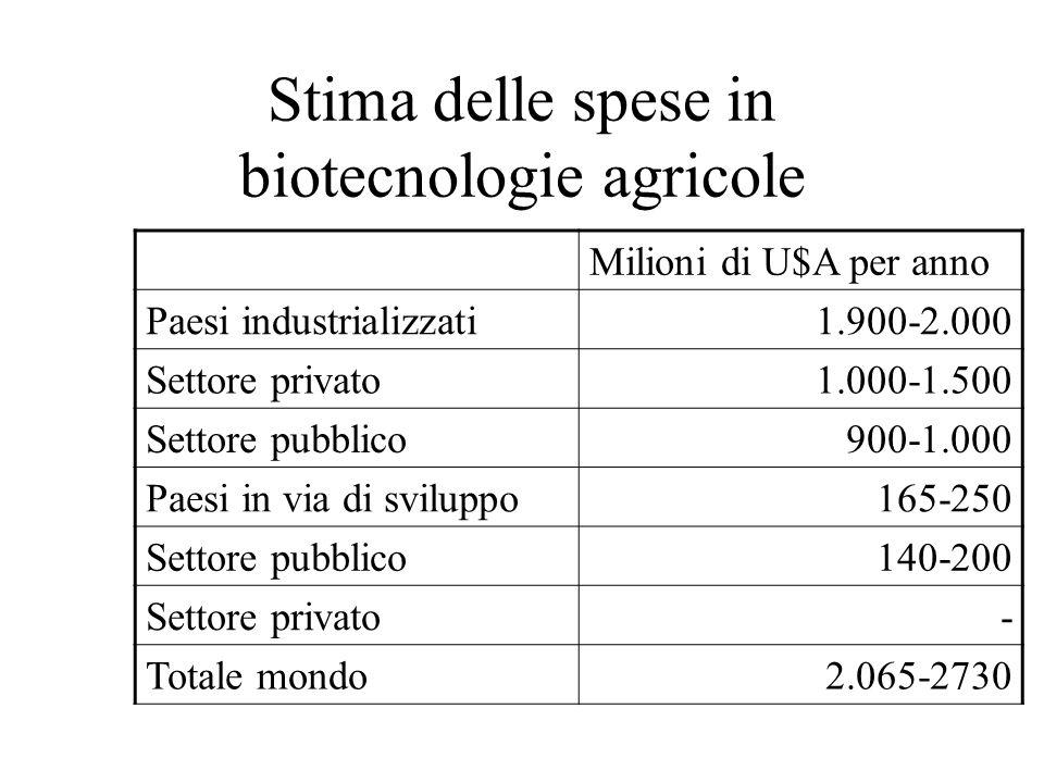 Stima delle spese in biotecnologie agricole
