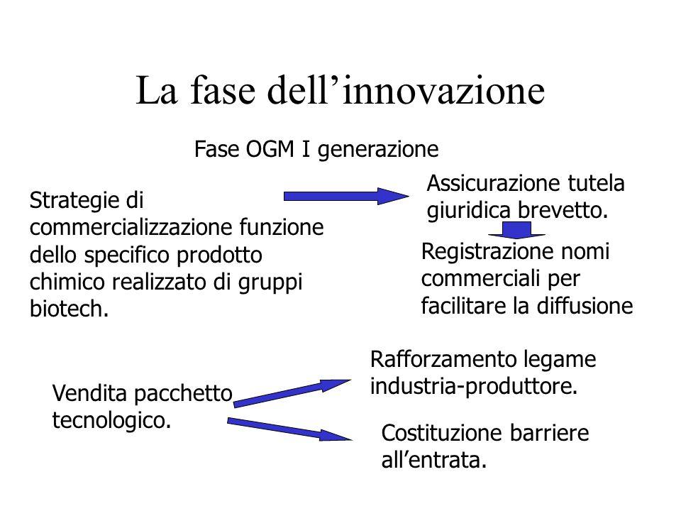 La fase dell'innovazione
