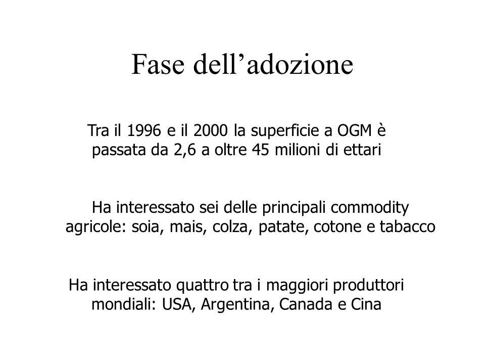 Fase dell'adozione Tra il 1996 e il 2000 la superficie a OGM è passata da 2,6 a oltre 45 milioni di ettari.
