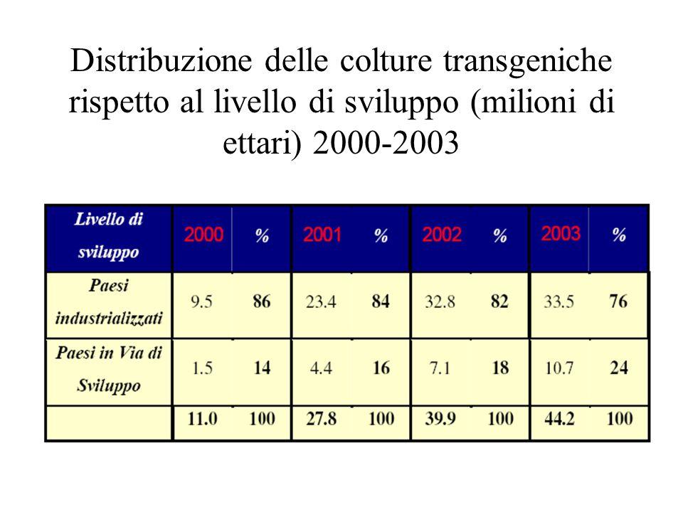 Distribuzione delle colture transgeniche rispetto al livello di sviluppo (milioni di ettari) 2000-2003