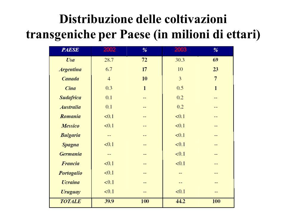 Distribuzione delle coltivazioni transgeniche per Paese (in milioni di ettari)