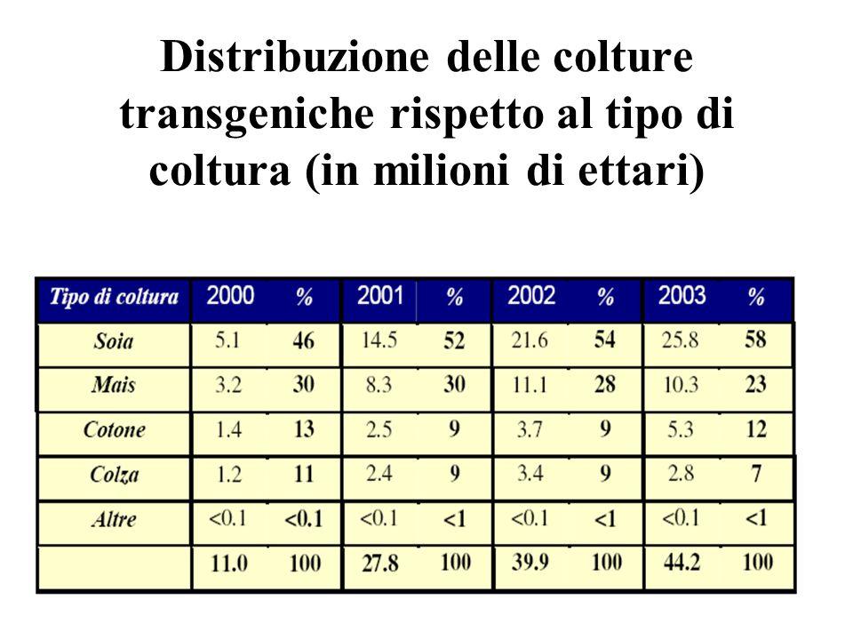 Distribuzione delle colture transgeniche rispetto al tipo di coltura (in milioni di ettari)