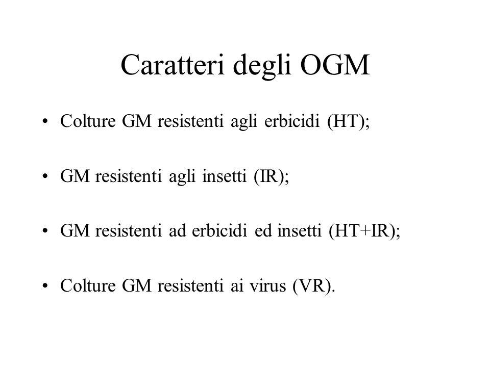 Caratteri degli OGM Colture GM resistenti agli erbicidi (HT);