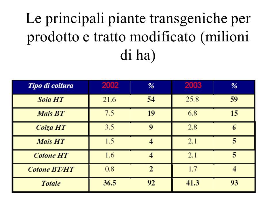 Le principali piante transgeniche per prodotto e tratto modificato (milioni di ha)