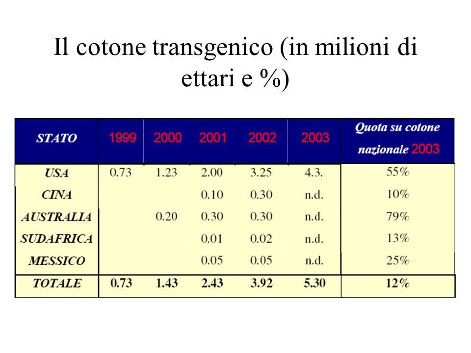 Il cotone transgenico (in milioni di ettari e %)