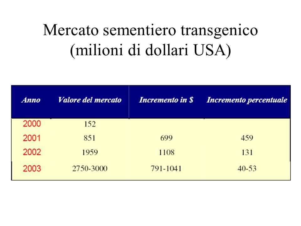 Mercato sementiero transgenico (milioni di dollari USA)