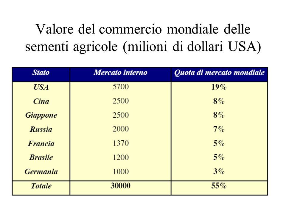 Valore del commercio mondiale delle sementi agricole (milioni di dollari USA)