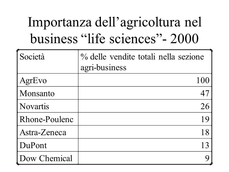 Importanza dell'agricoltura nel business life sciences - 2000