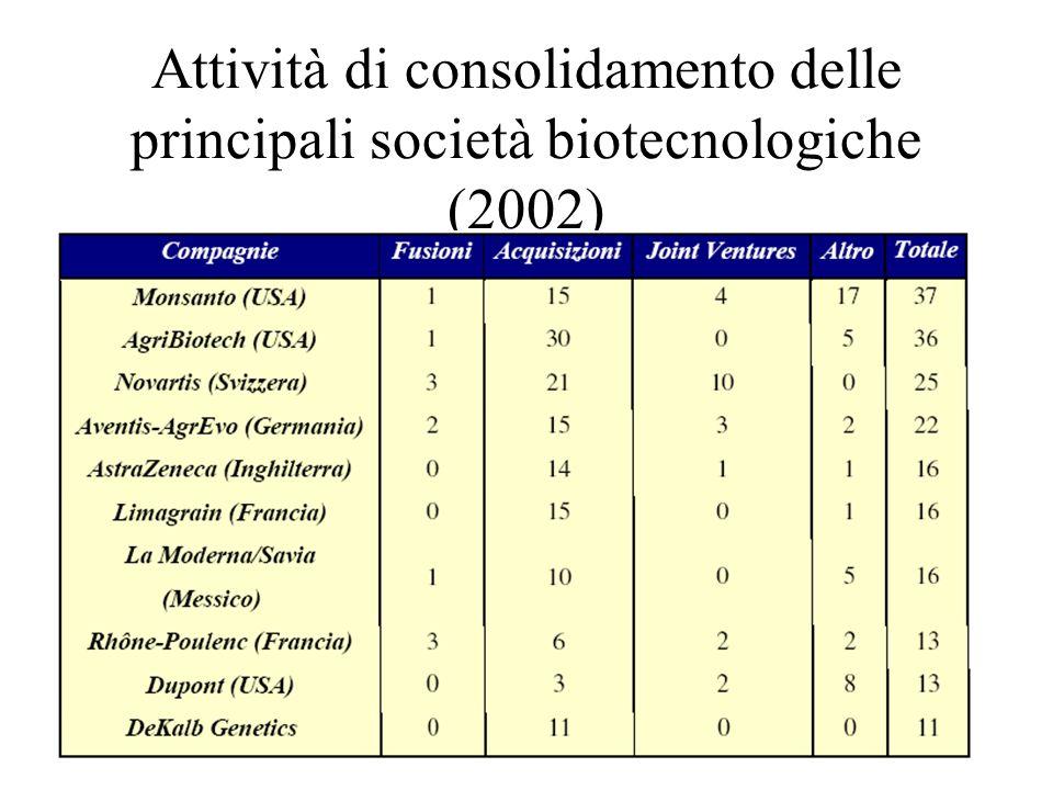 Attività di consolidamento delle principali società biotecnologiche (2002)
