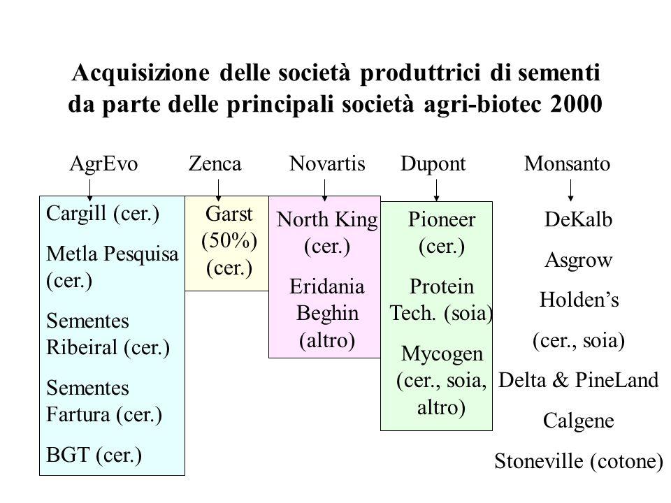 Acquisizione delle società produttrici di sementi da parte delle principali società agri-biotec 2000
