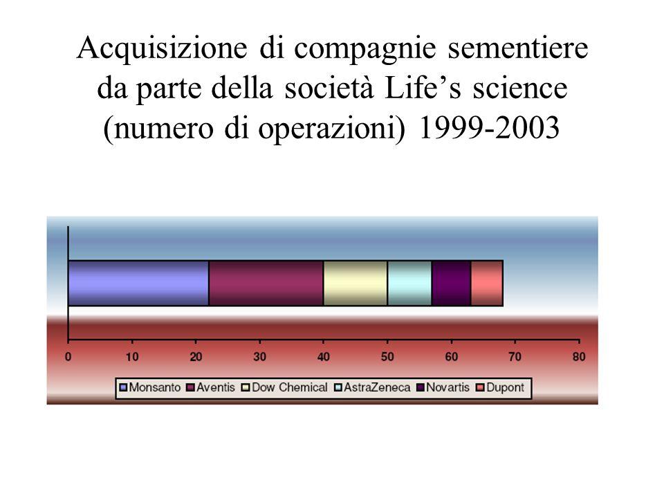 Acquisizione di compagnie sementiere da parte della società Life's science (numero di operazioni) 1999-2003