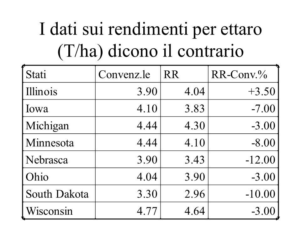 I dati sui rendimenti per ettaro (T/ha) dicono il contrario