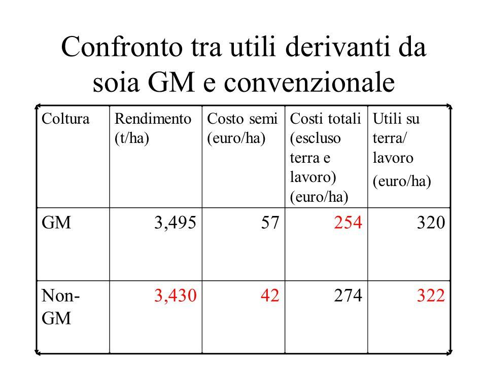 Confronto tra utili derivanti da soia GM e convenzionale