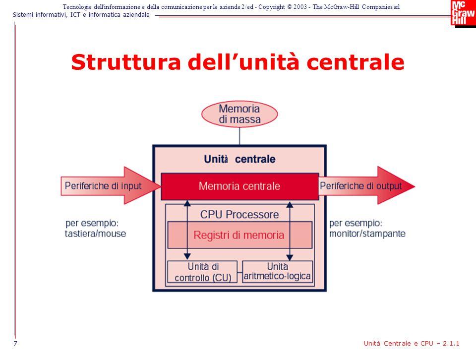 Struttura dell'unità centrale