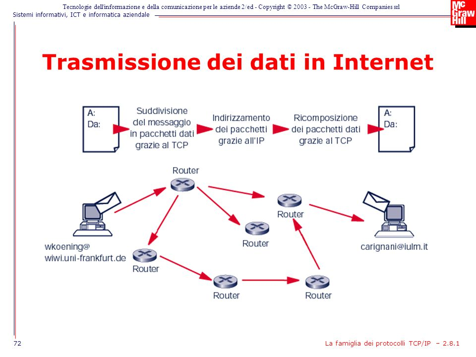 Trasmissione dei dati in Internet