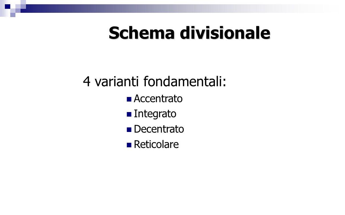 Schema divisionale 4 varianti fondamentali: Accentrato Integrato