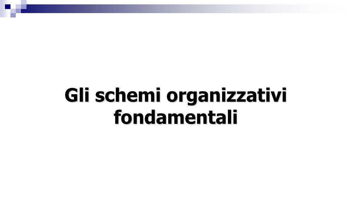 Gli schemi organizzativi fondamentali