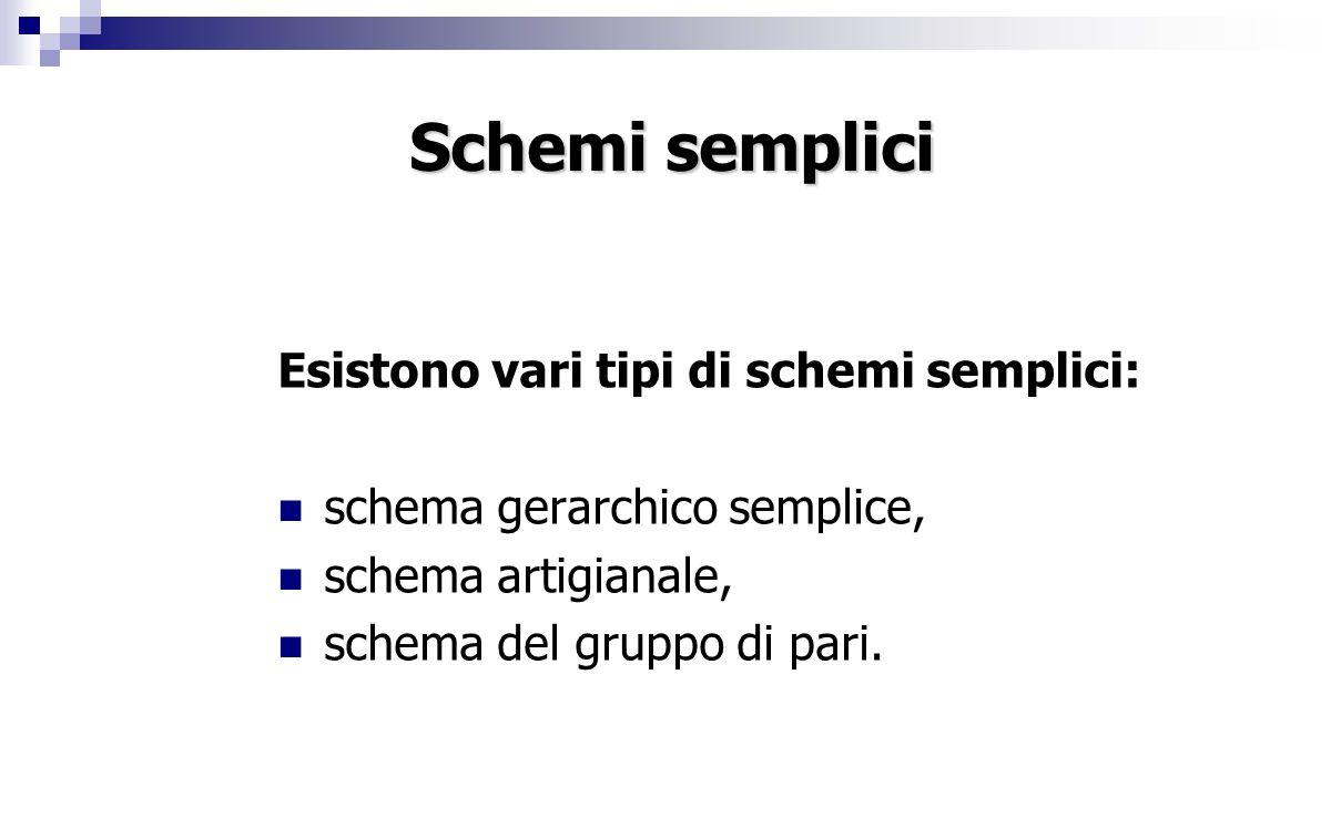 Schemi semplici Esistono vari tipi di schemi semplici: