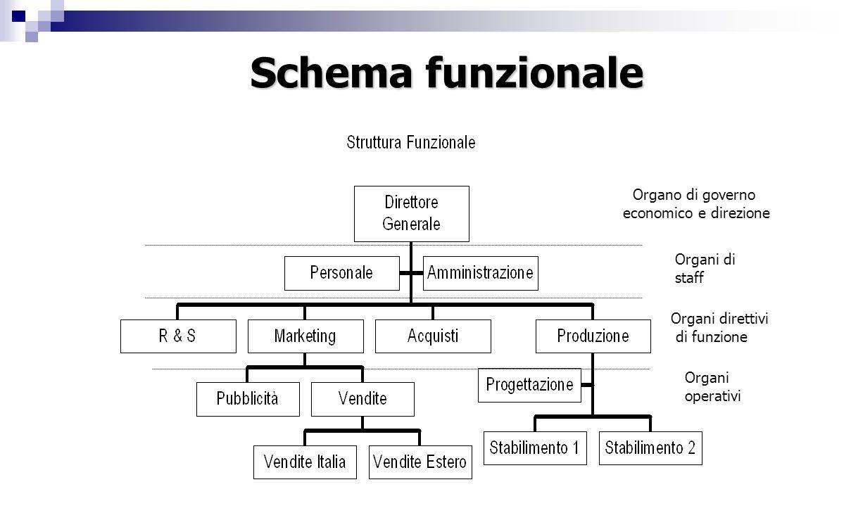 Schema funzionale Organo di governo economico e direzione