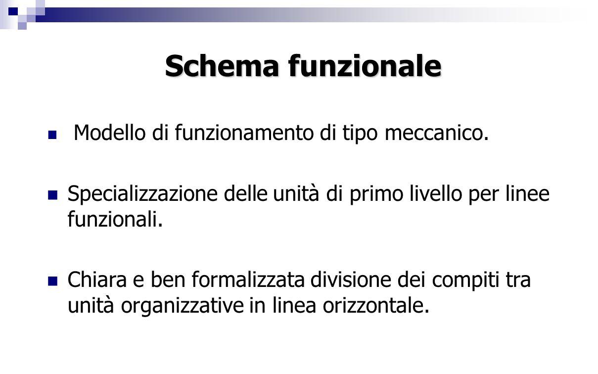 Schema funzionale Modello di funzionamento di tipo meccanico. Specializzazione delle unità di primo livello per linee funzionali.