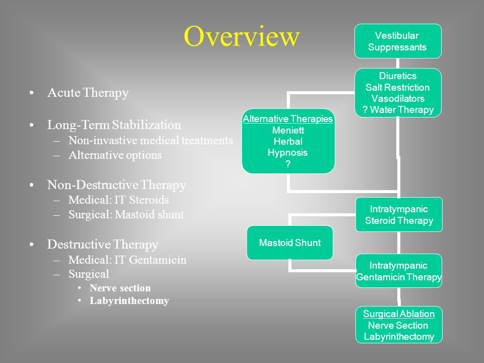 Overview Acute Therapy Long-Term Stabilization Non-Destructive Therapy