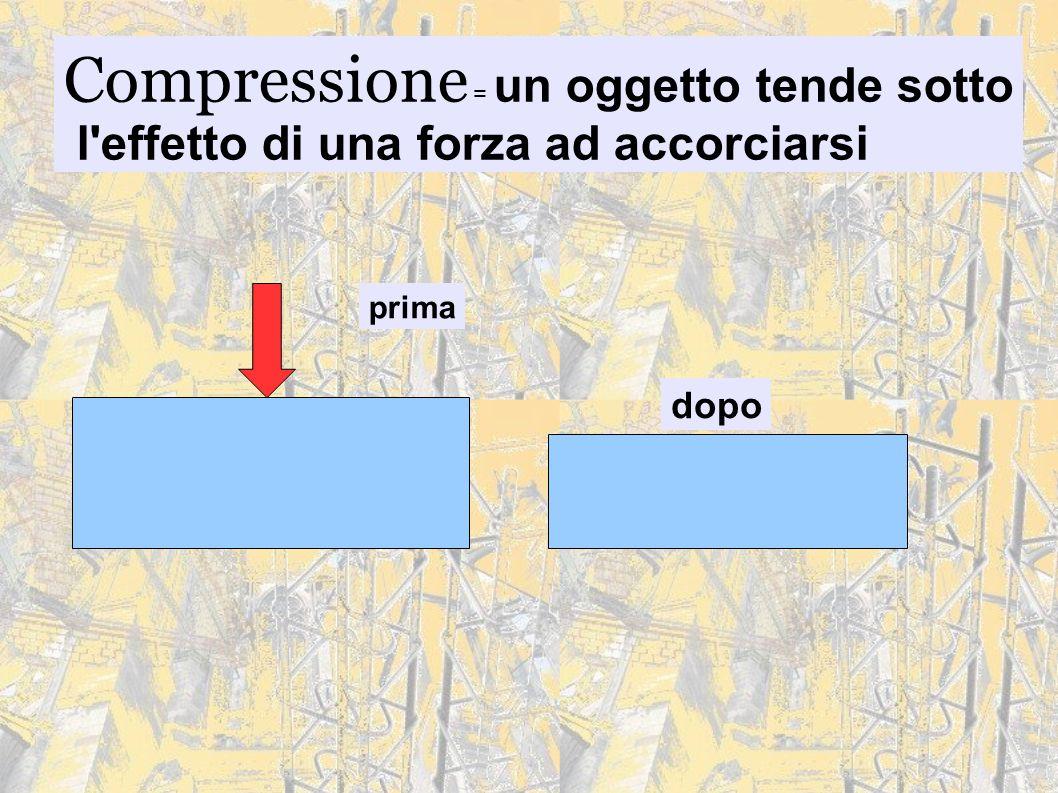 Compressione = un oggetto tende sotto