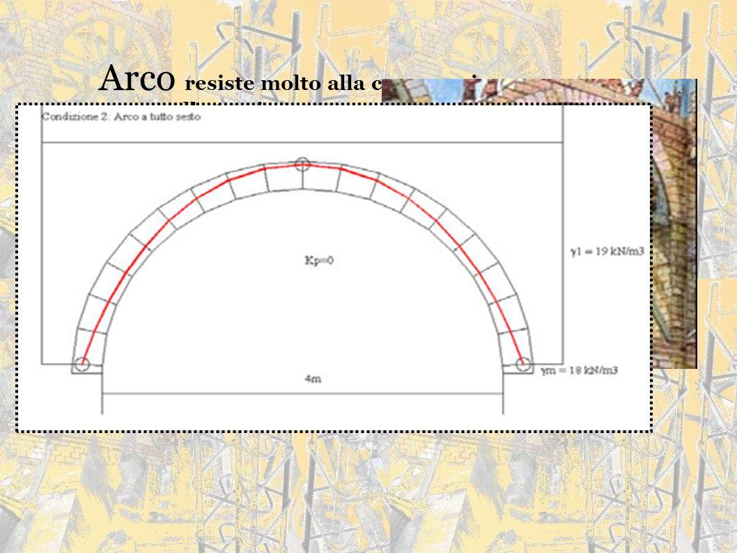 Arco resiste molto alla compressione e poco alla trazione