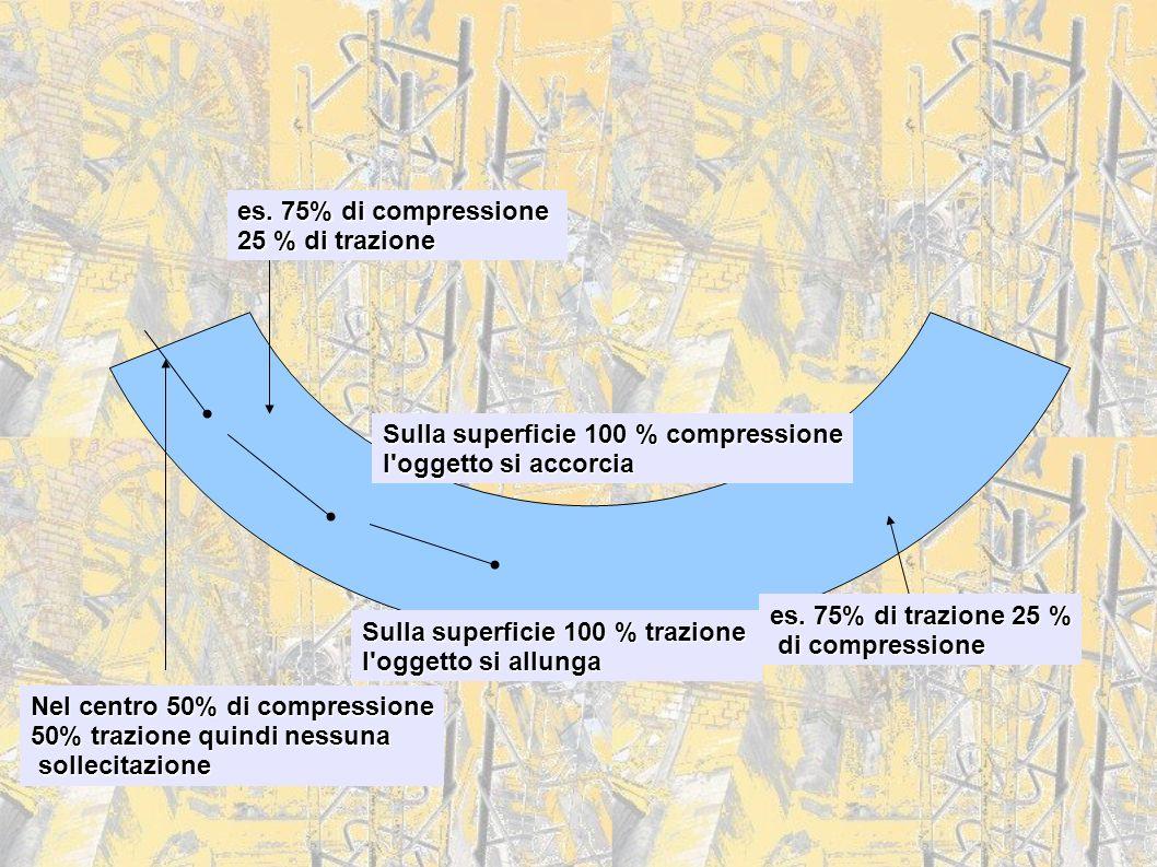 es. 75% di compressione 25 % di trazione. Sulla superficie 100 % compressione. l oggetto si accorcia.