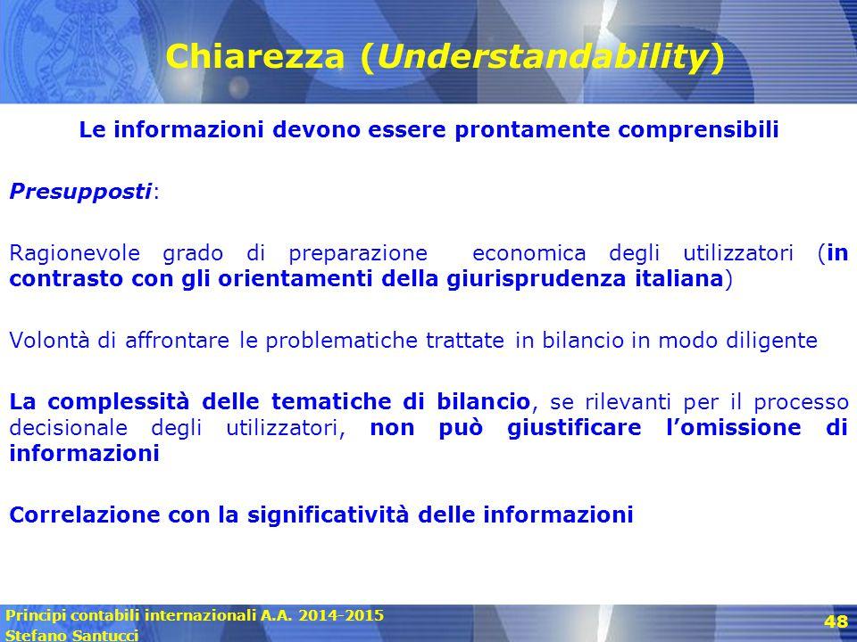 Chiarezza (Understandability)