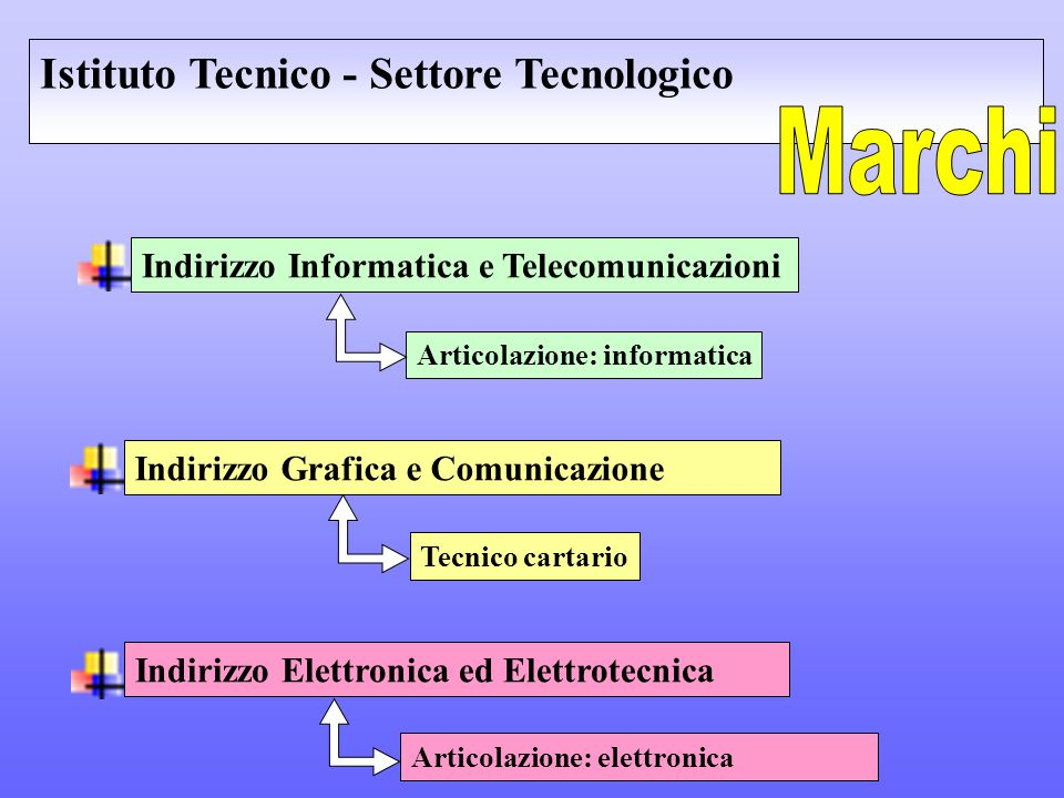 Marchi Istituto Tecnico - Settore Tecnologico