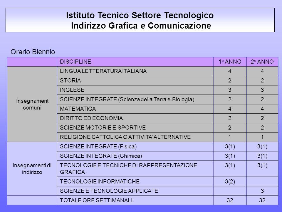 Istituto Tecnico Settore Tecnologico Indirizzo Grafica e Comunicazione
