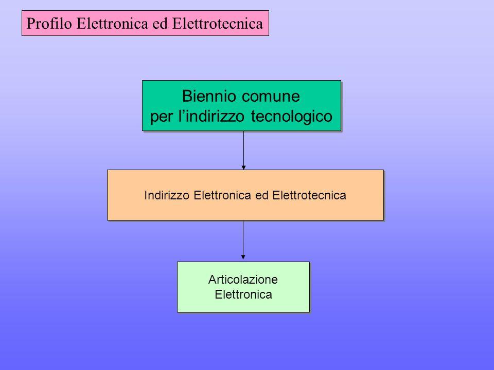 Profilo Elettronica ed Elettrotecnica