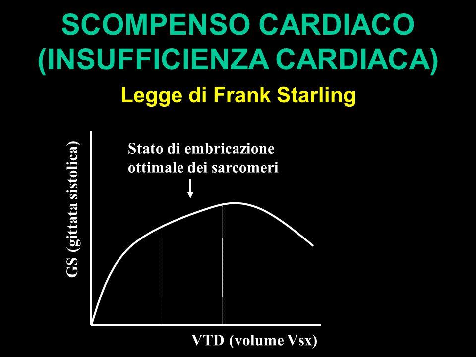 SCOMPENSO CARDIACO (INSUFFICIENZA CARDIACA) Legge di Frank Starling