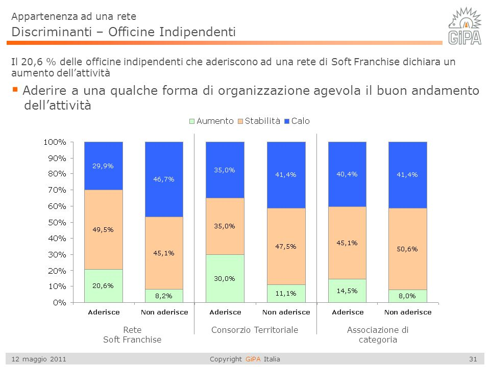 Discriminanti – Officine Indipendenti