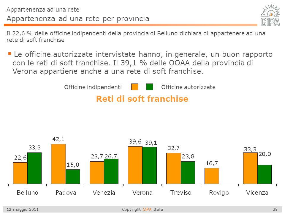 Reti di soft franchise Appartenenza ad una rete per provincia