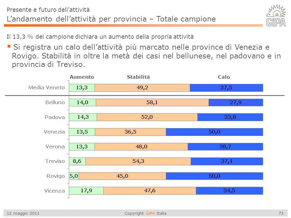 L'andamento dell'attività per provincia – Totale campione
