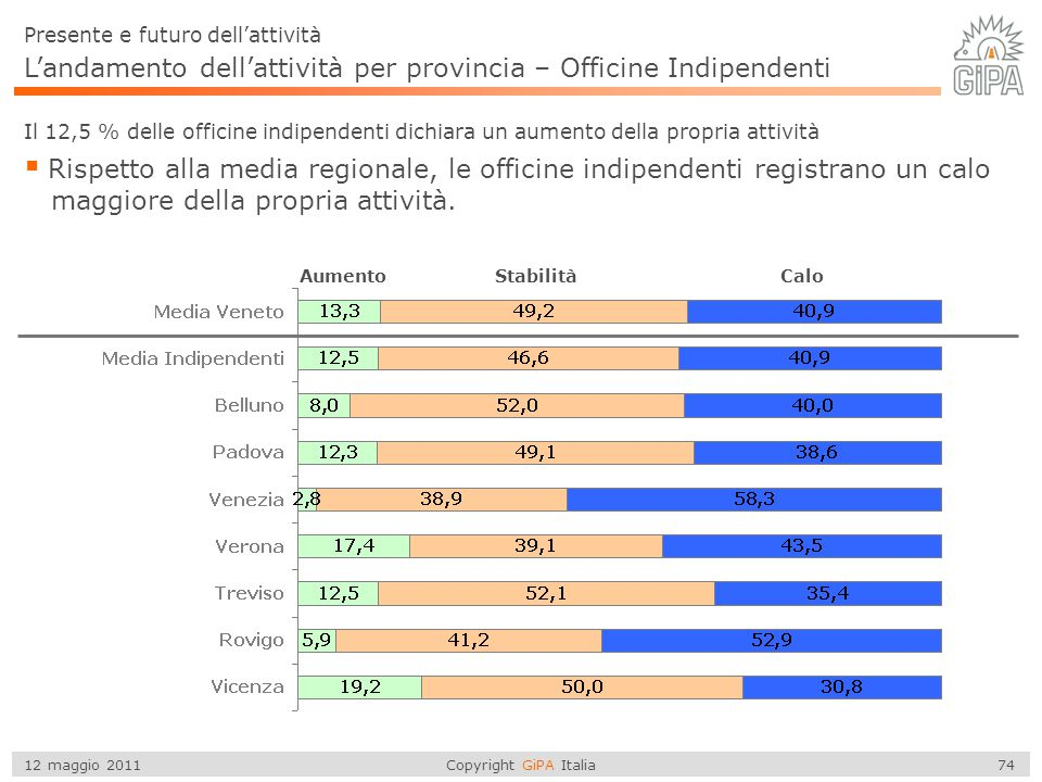 L'andamento dell'attività per provincia – Officine Indipendenti