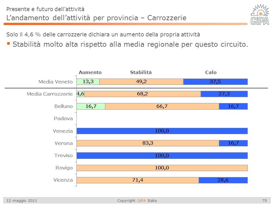 L'andamento dell'attività per provincia – Carrozzerie