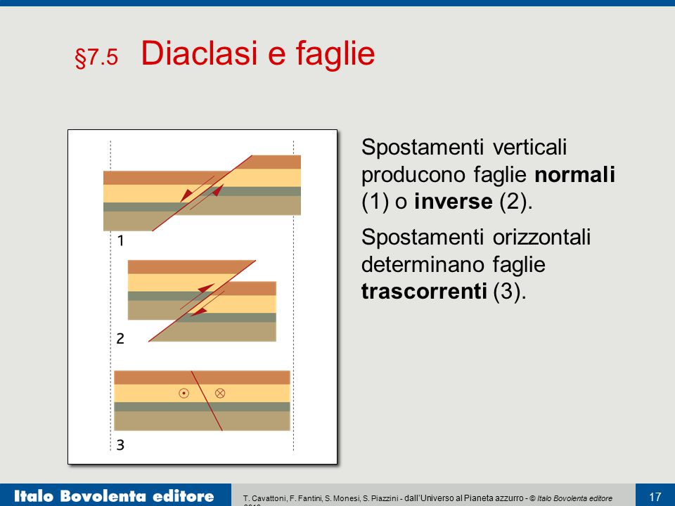 §7.5 Diaclasi e faglie Spostamenti verticali producono faglie normali (1) o inverse (2).