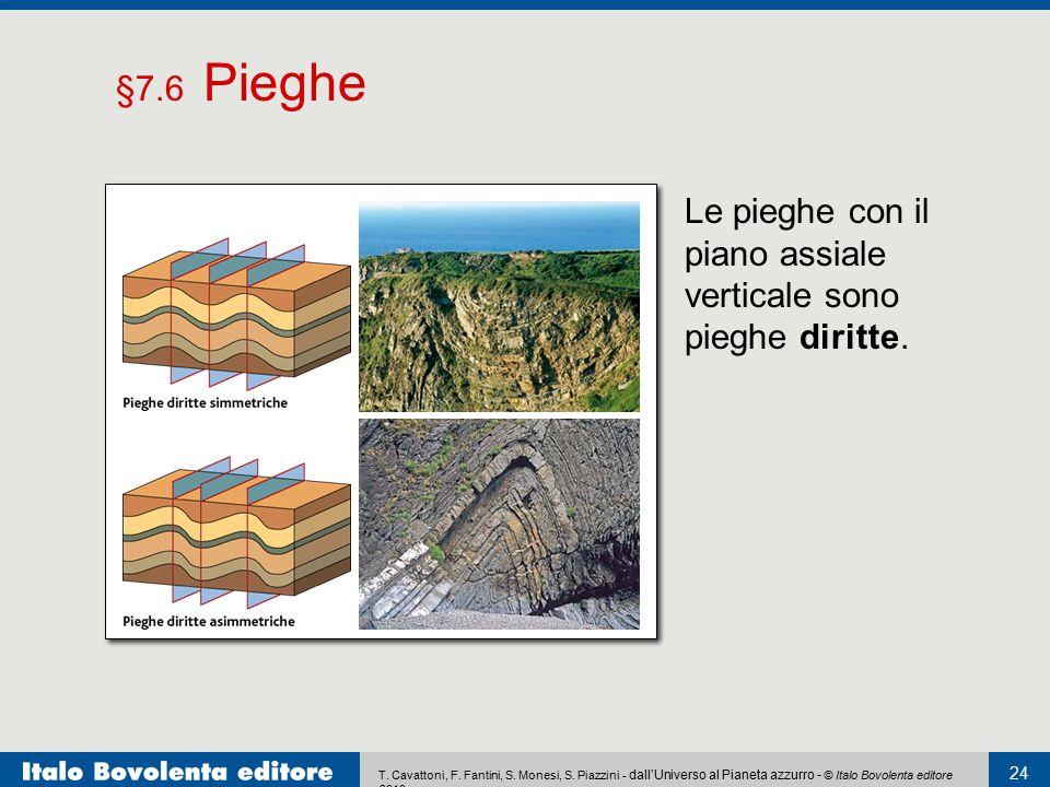§7.6 Pieghe Le pieghe con il piano assiale verticale sono pieghe diritte.