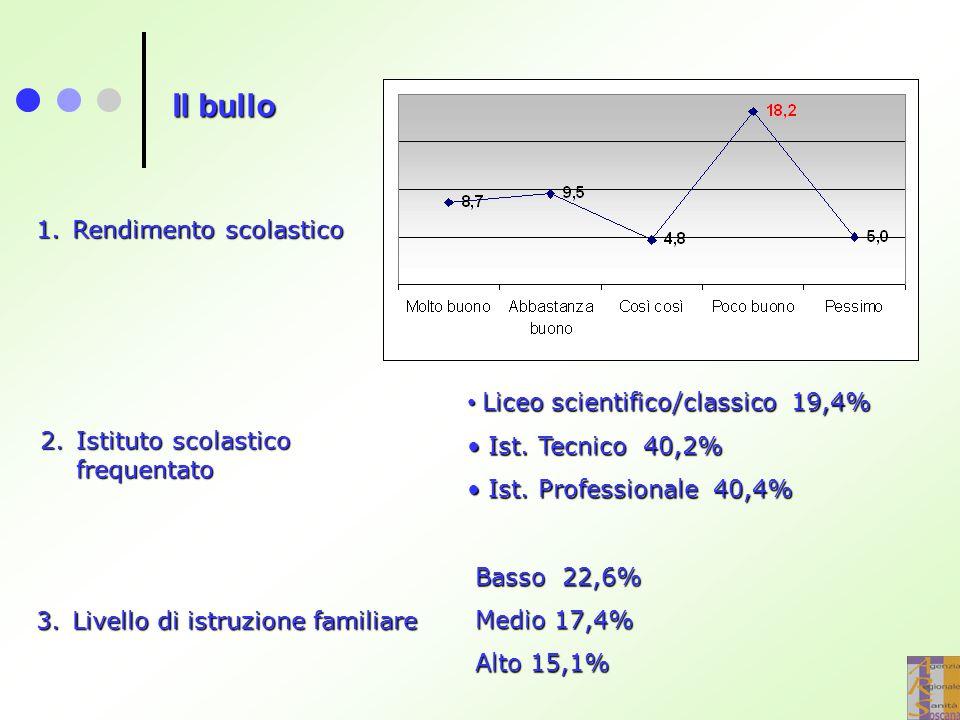 Il bullo Rendimento scolastico Liceo scientifico/classico 19,4%