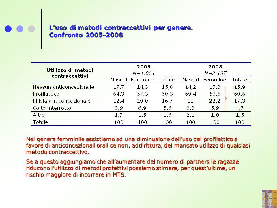 L'uso di metodi contraccettivi per genere. Confronto 2005-2008