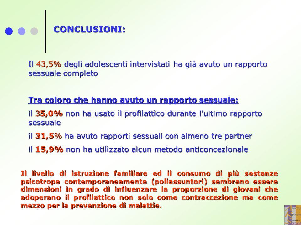 CONCLUSIONI: Il 43,5% degli adolescenti intervistati ha già avuto un rapporto sessuale completo. Tra coloro che hanno avuto un rapporto sessuale: