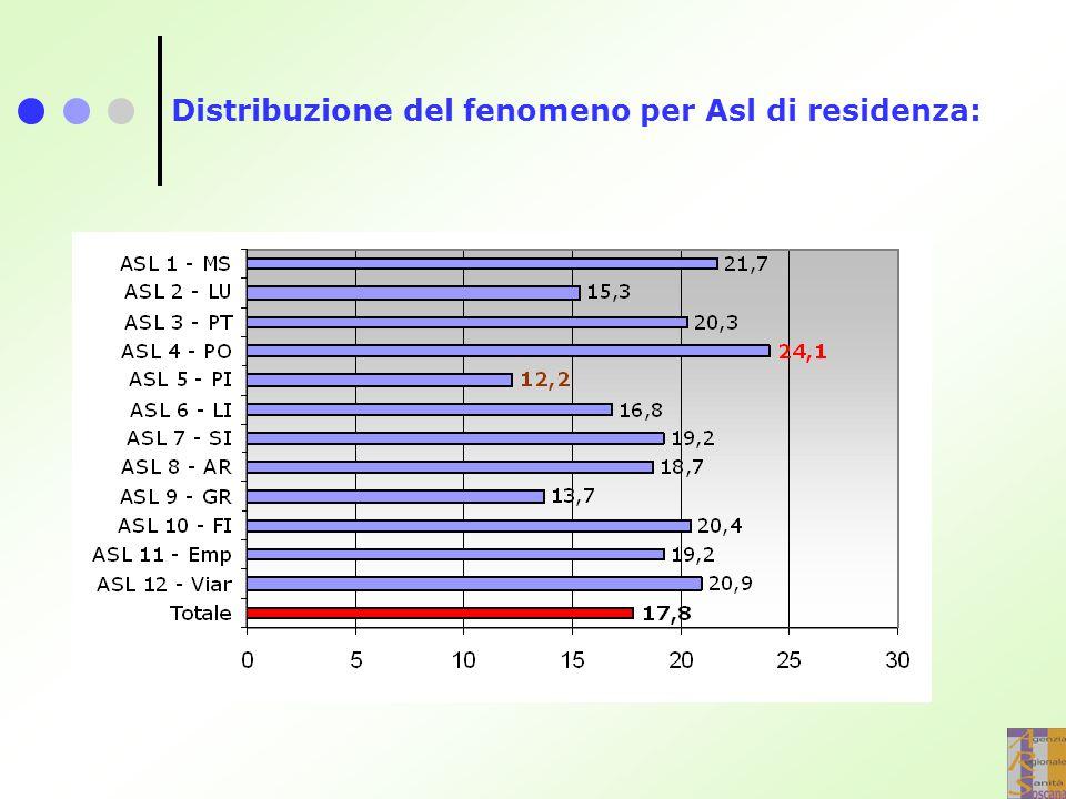 Distribuzione del fenomeno per Asl di residenza: