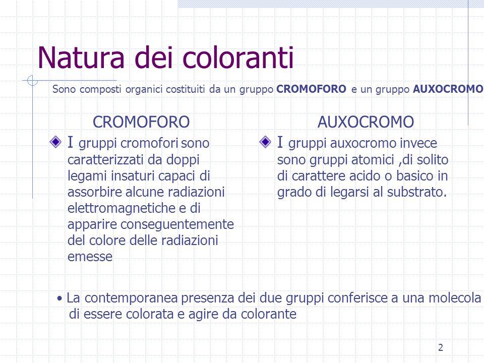 Natura dei coloranti CROMOFORO AUXOCROMO