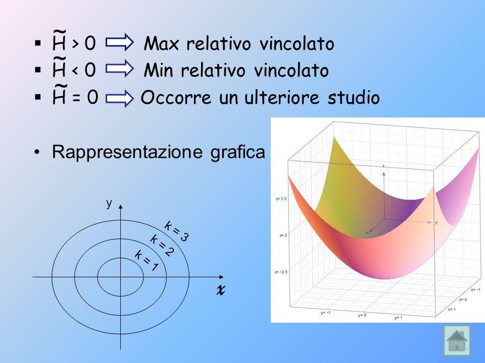 x ~ ~ ~ H > 0 Max relativo vincolato