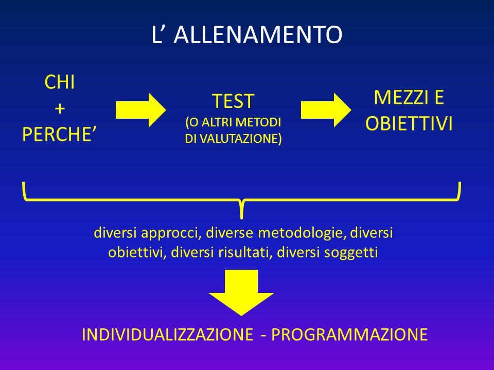 L' ALLENAMENTO CHI + PERCHE' MEZZI E OBIETTIVI TEST