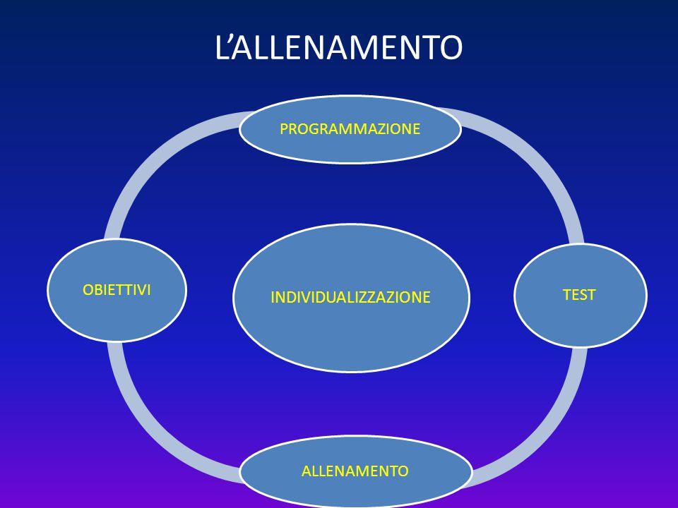 L'ALLENAMENTO INDIVIDUALIZZAZIONE PROGRAMMAZIONE TEST ALLENAMENTO