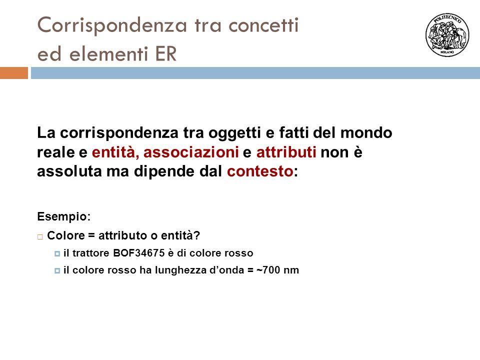 Corrispondenza tra concetti ed elementi ER